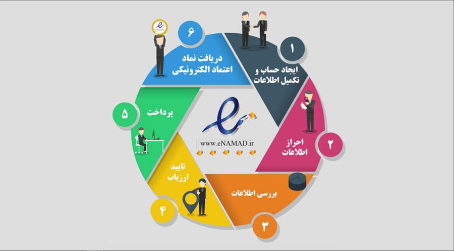 آموزش جامع و قدم به قدم برای دریافت ای نماد سایت